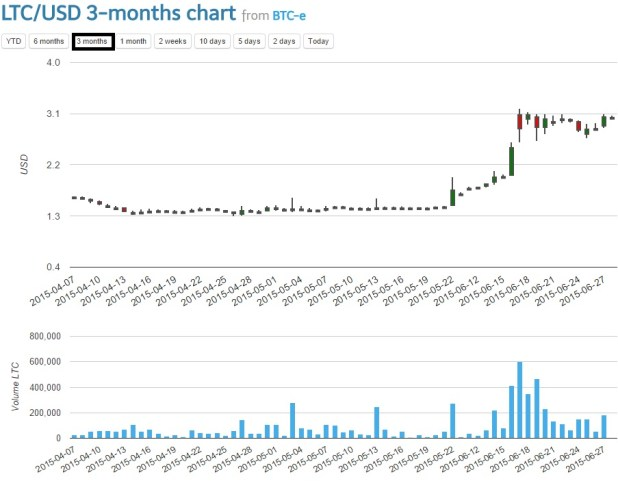 litecoin chart July 2015