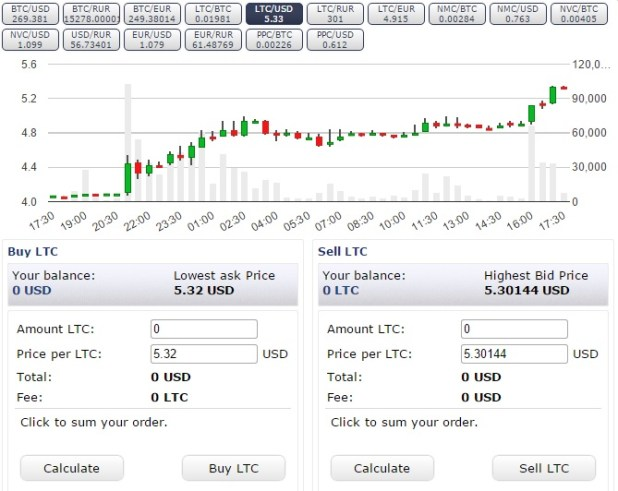 litecoin-chart- July 6th-2015