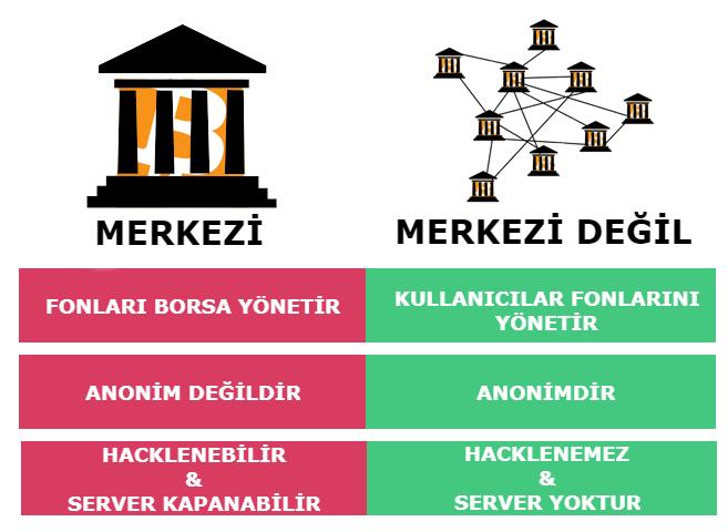 Merkezi Olmayan Borsa Nedir