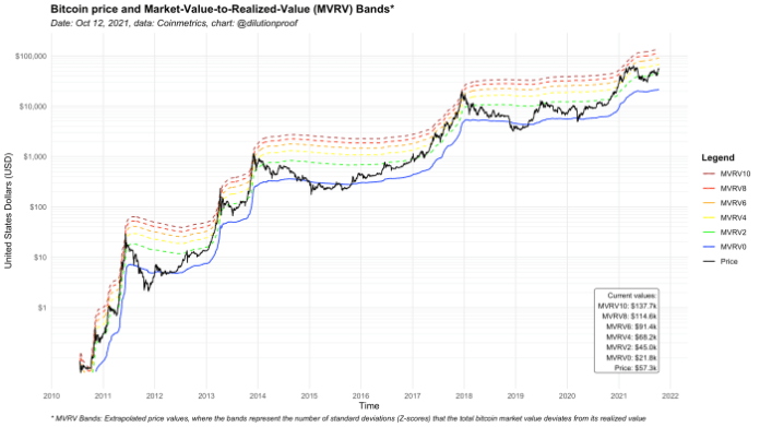 Figure 3: The bitcoin price and MVRV bands.