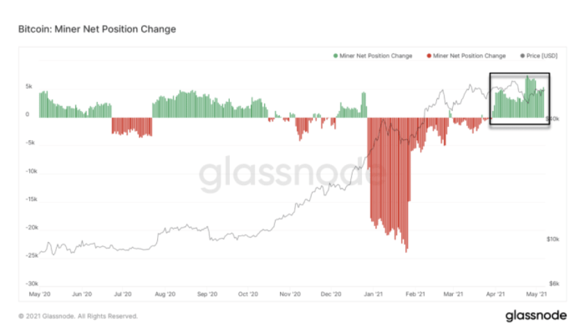 A closer look at bitcoin's fundamentals and recent market trends shows that the price rise is far from its peak.