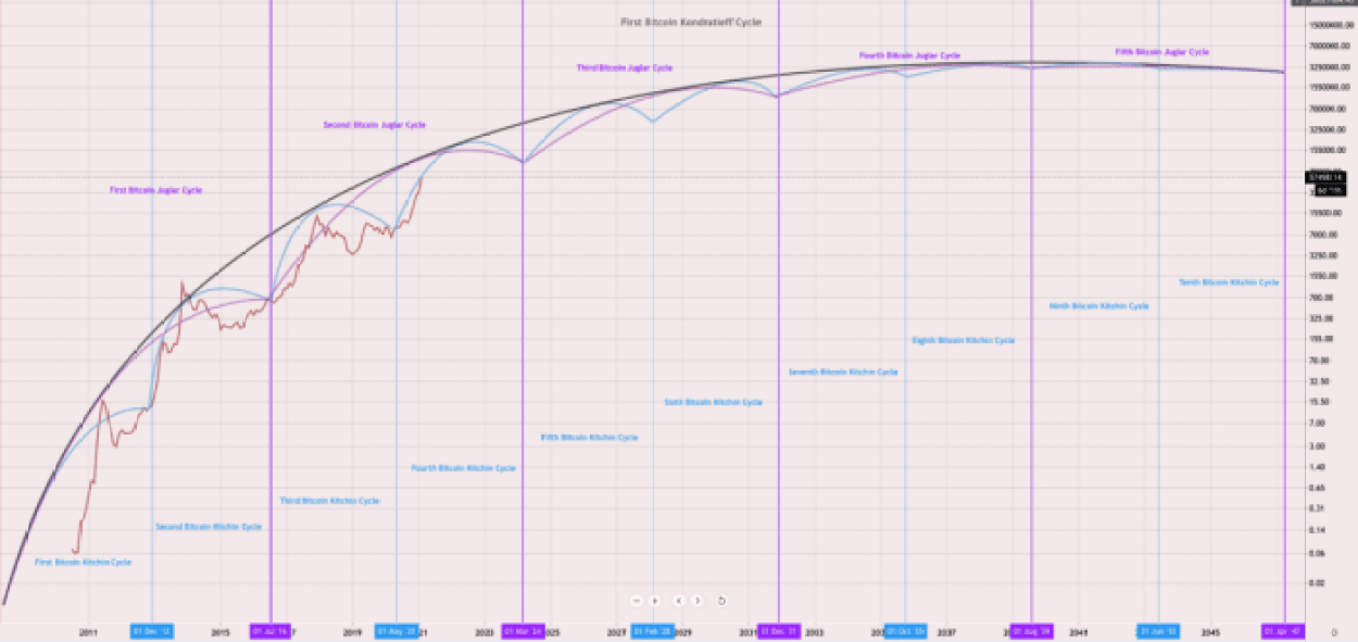 schumpeterian bitcoin cycle chart