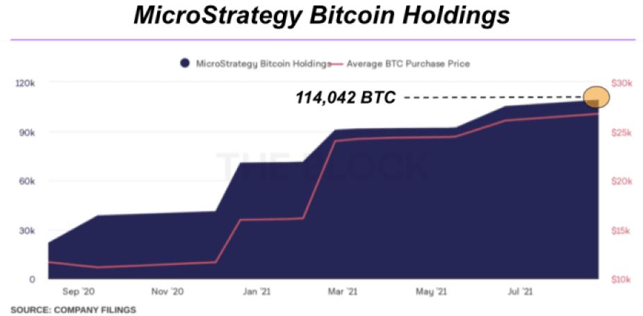 Source: The Block Crypto