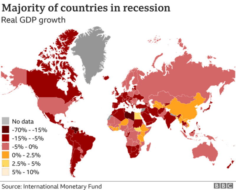 majority of countries in recession