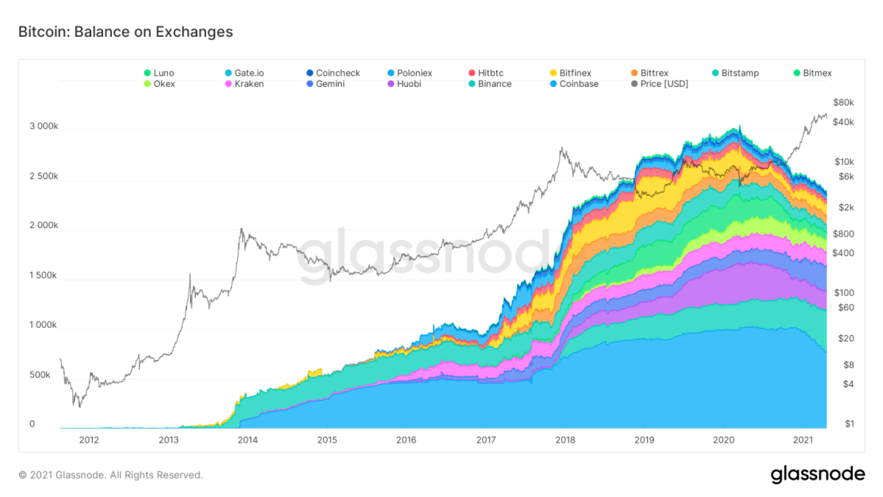 Figure 1. Bitcoin: Balance on Exchanges (Stacked) August 17, 2011–April 19, 2021