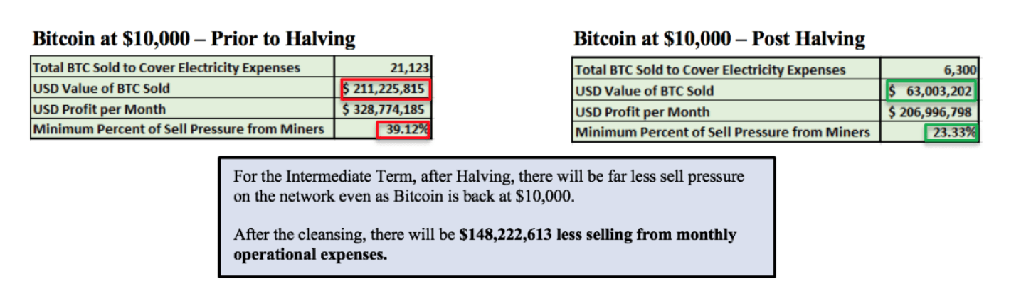 blockware solutions bitcoin prior post halving