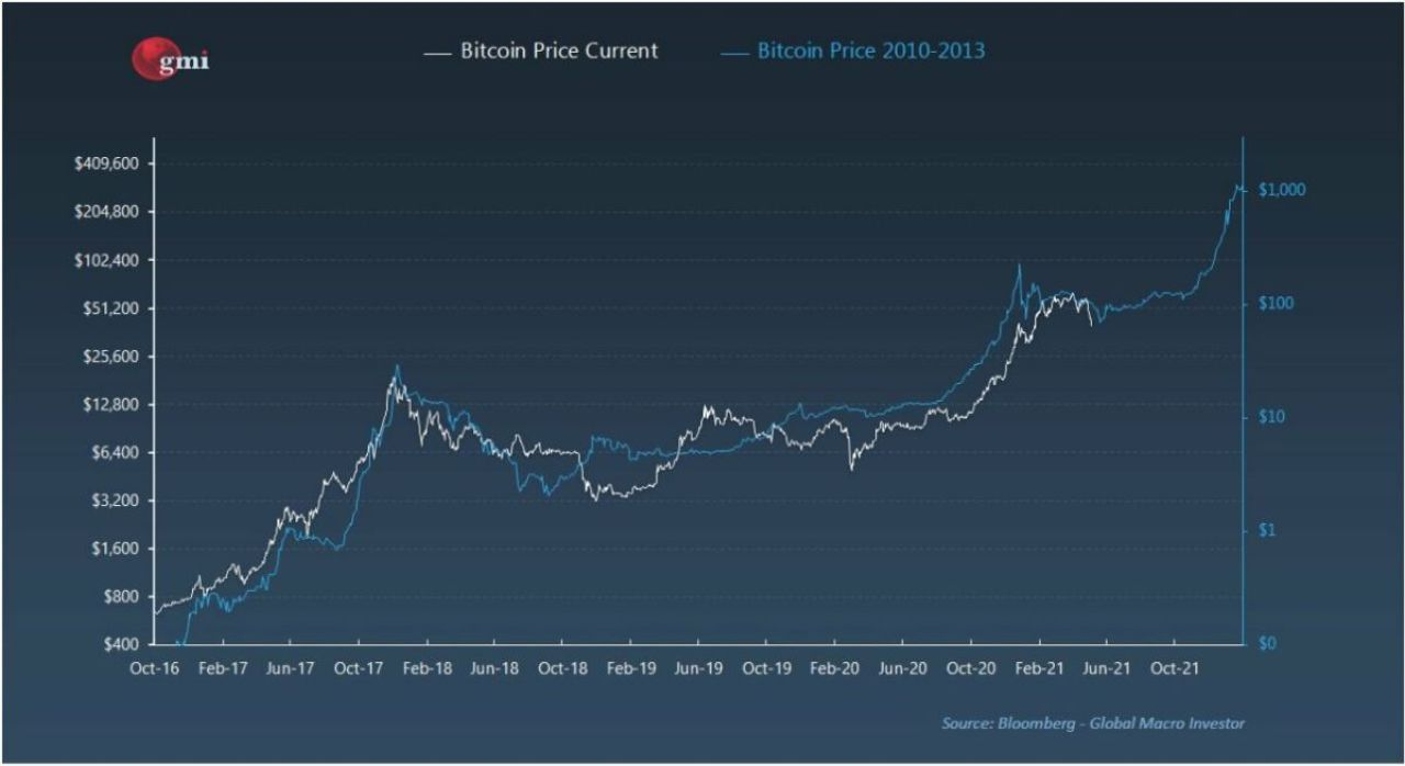 dion guillaume bitcoin current price chart