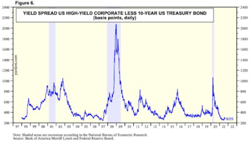 Spread Between High Yield Corporate Debt And 10-Year U.S. Treasury