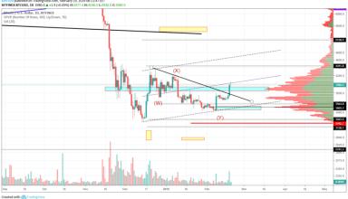 Bitcoin Market Analysis 19th February 2019