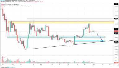 Bitcoin Market Analysis 3rd March 2019