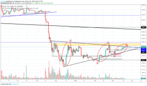 BitcoinNews.com Bitcoin Market Analysis 21st March 2019