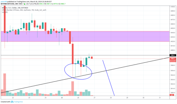 BitcoinNews.com Bitcoin Market Analysis 26th March 2019