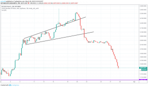 BitcoinNews.com Bitcoin Market Analysis 28th March 2019