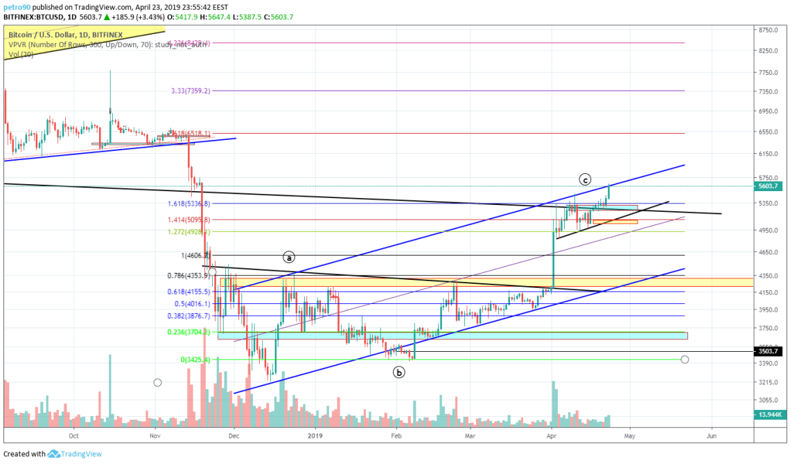 BitcoinNews.com Bitcoin Market Analysis 23th April 2019