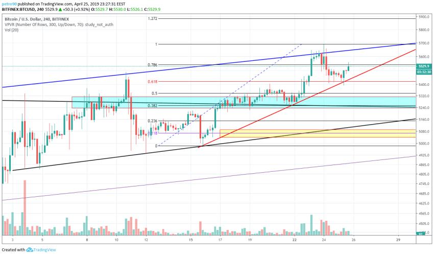 BitcoinNews.com Bitcoin Market Analysis 25th April 2019