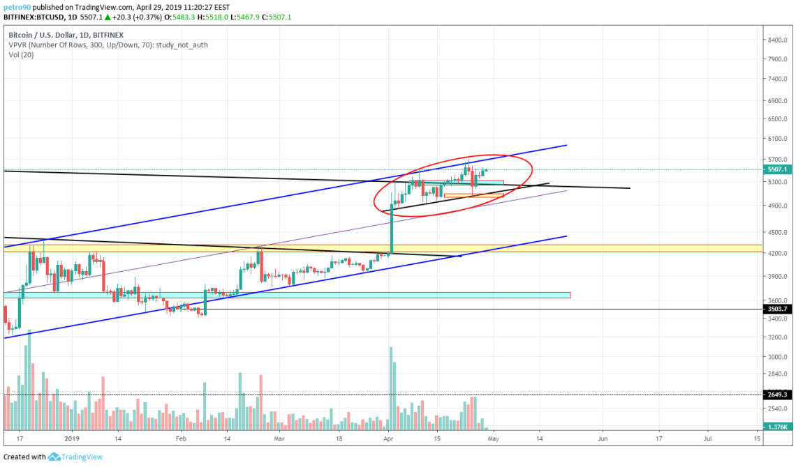 BitcoinNews.com Bitcoin Market Analysis 29th April 2019