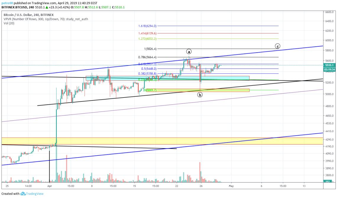 BitcoinNews.com Bitcoin Market Analysis 29th April 2019