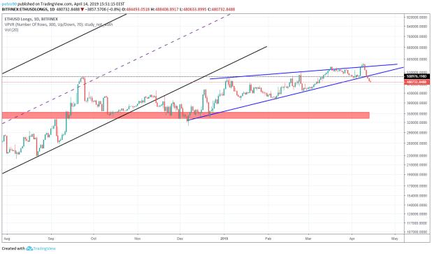 Ethereum Market Analysis: 14th April 2019