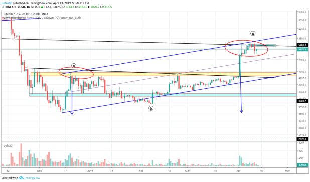 Bitcoin Market Analysis: 14th April 2019