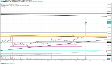 BitcoinNews.com Bitcoin Market Analysis 2nd April 2019