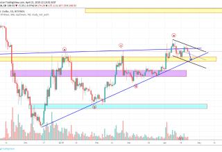 BitcoinNews.com Ethereum Market Analysis 22nd April 2019