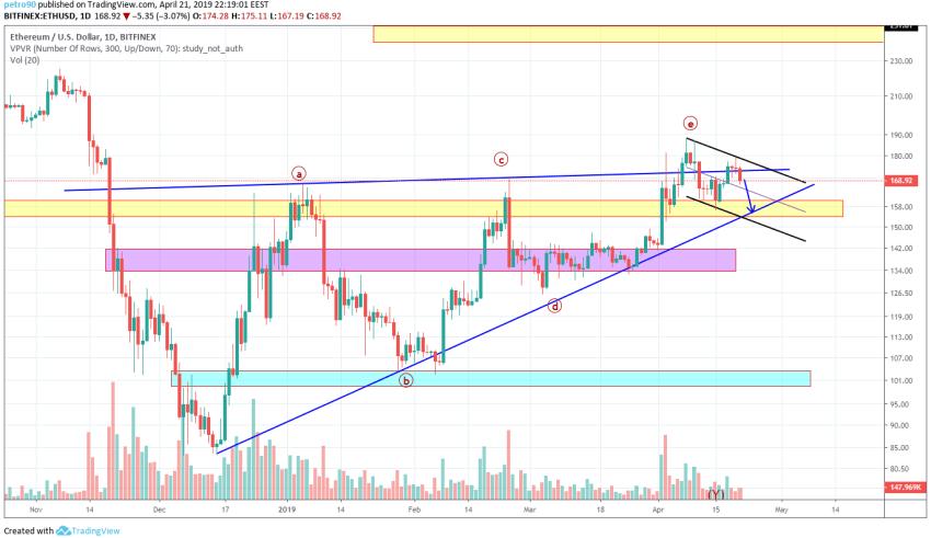 Ethereum Market Analysis 22nd April 2019