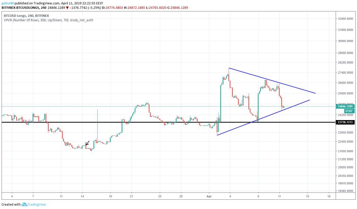 BitcoinNews.com Bitcoin Market Analysis 11th April 2019