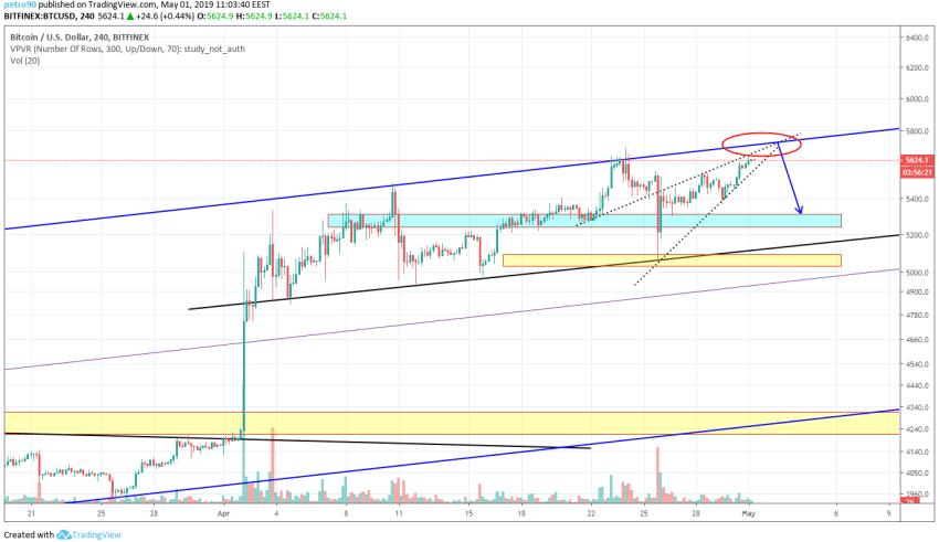 Bitcoin Market Analysis 1st May 2019