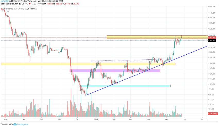 Ethereum Market Analysis 28th May 2019
