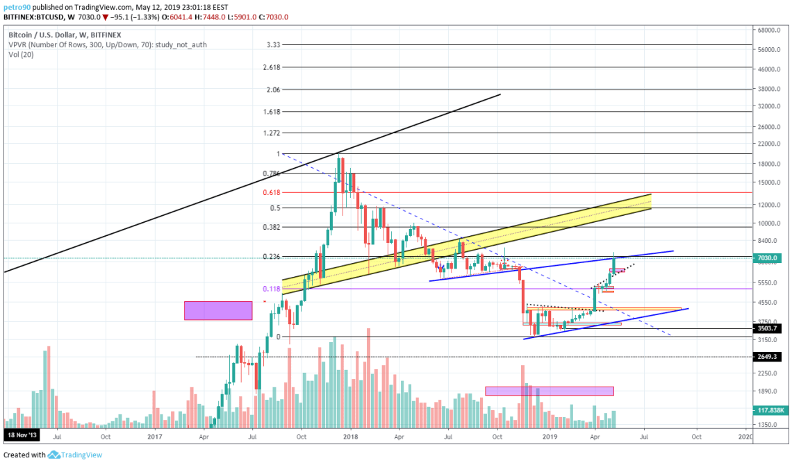 BitcoinNews.com Bitcoin Market Analysis: 12th May 2019