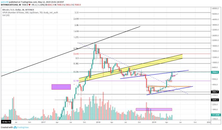 BitcoinNews.com Bitcoin Market Analysis 12th May 2019