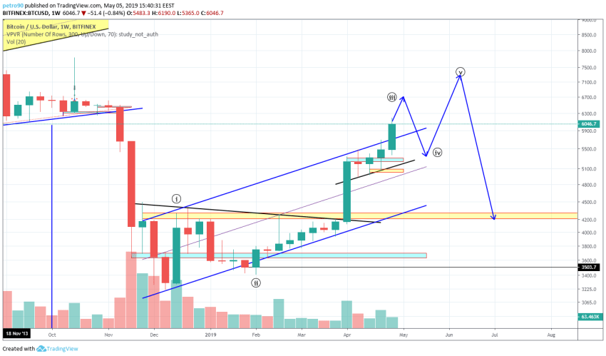 BitcoinNews.com Bitcoin Market Analysis 5th May 2019