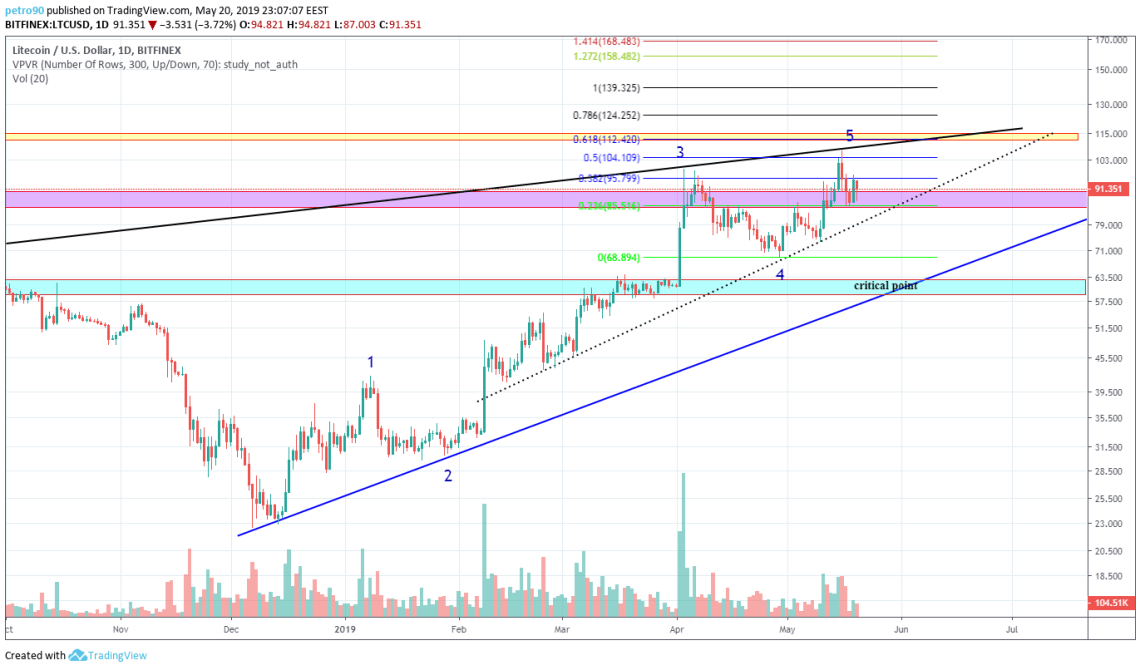 BitcoinNews.com Litecoin Market Analysis 20th March 2019
