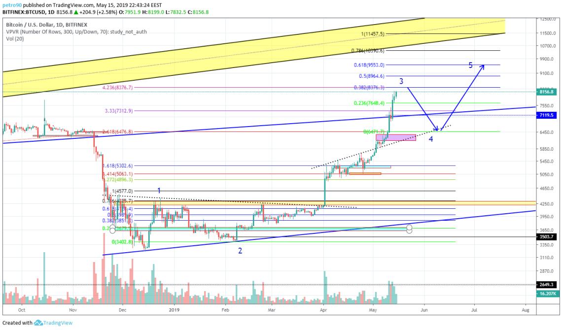 BitcoinNews.com Bitcoin Market Analysis 16th May 2019