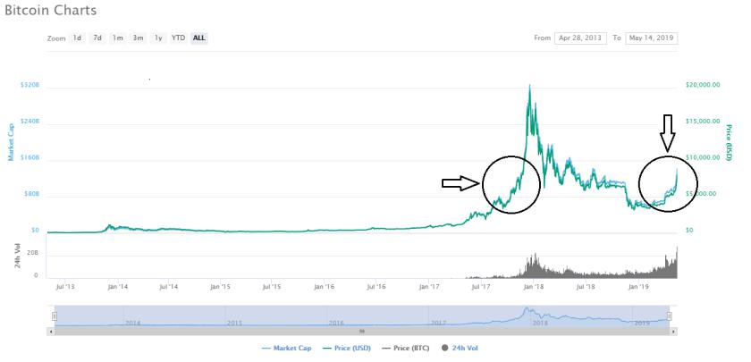 Bitcoin's Price Grazes ,000 Next 2019 Milestone ,000?