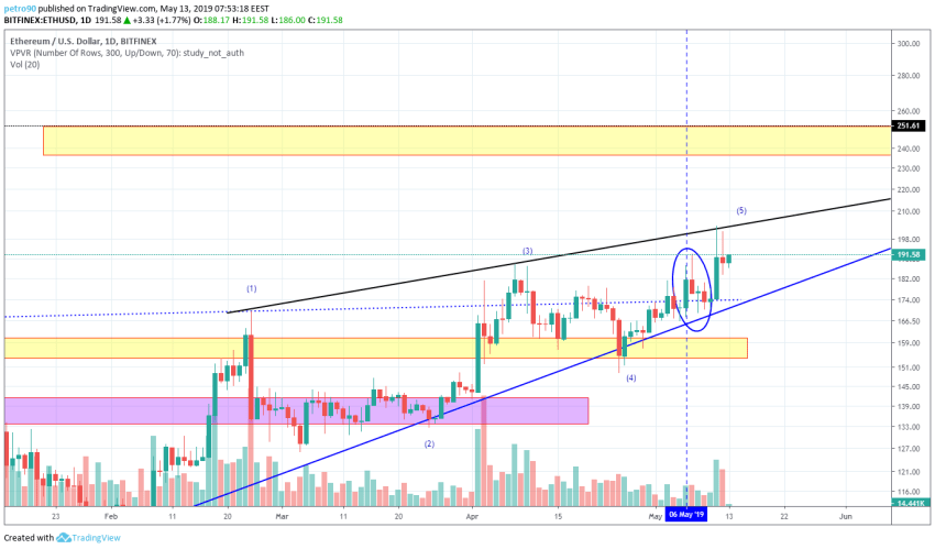 BitcoinNews.com Ethereum Market Analysis 13th May 2019