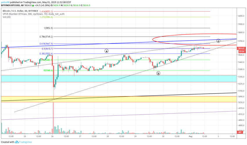 BitcoinNews.com Bitcoin Market Analysis 1st May 2019