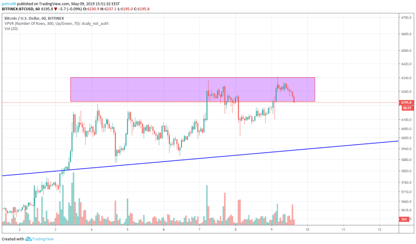 BitcoinNews.com Bitcoin Market Analysis 9th May 2019