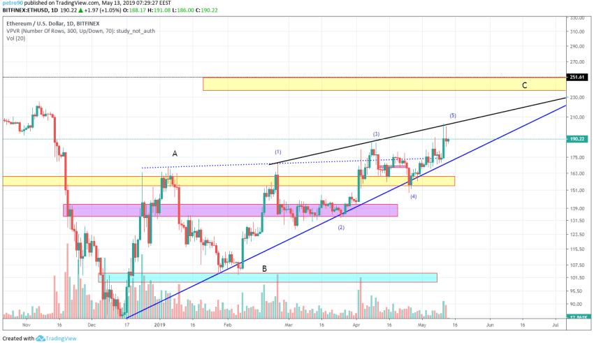 Ethereum Market Analysis 13th May 2019