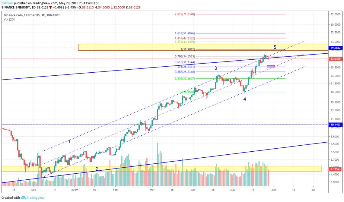 BitcoinNews.com BNB Market Analysis 29th May 2019