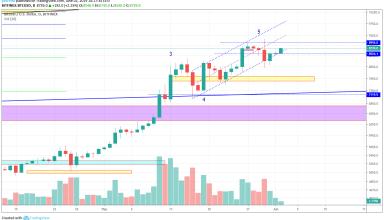 Bitcoin Market Analysis 2nd June 2019