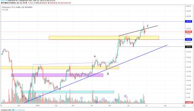 Ethereum Market Analysis 30th June 2019