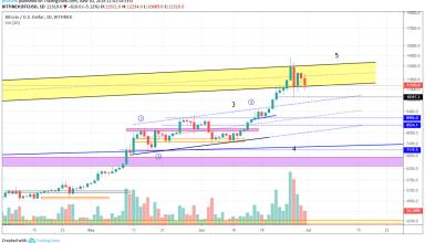 Bitcoin Market Analysis 30th June 2019