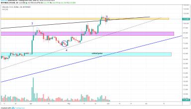 Litecoin Market Analysis 3rd June 2019