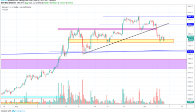Bitcoin Market Analysis 6th June 2019