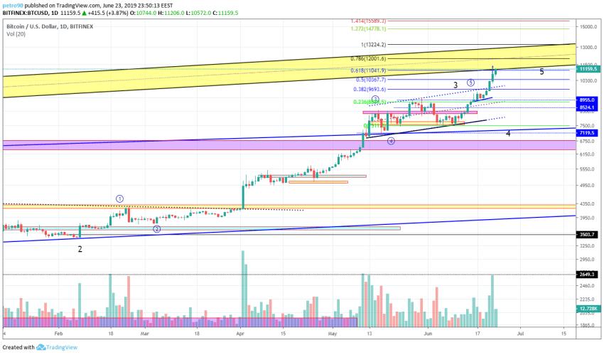 BitcoinNews.com Bitcoin Market Analysis 24th June 2019