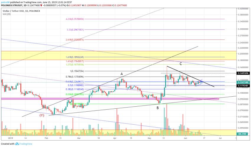 BitcoinNews.com XLM Market Analysis 15th June 2019