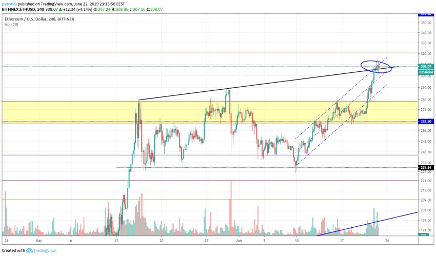 BitcoinNews.com Ethereum Market Analysis 23th June 2019