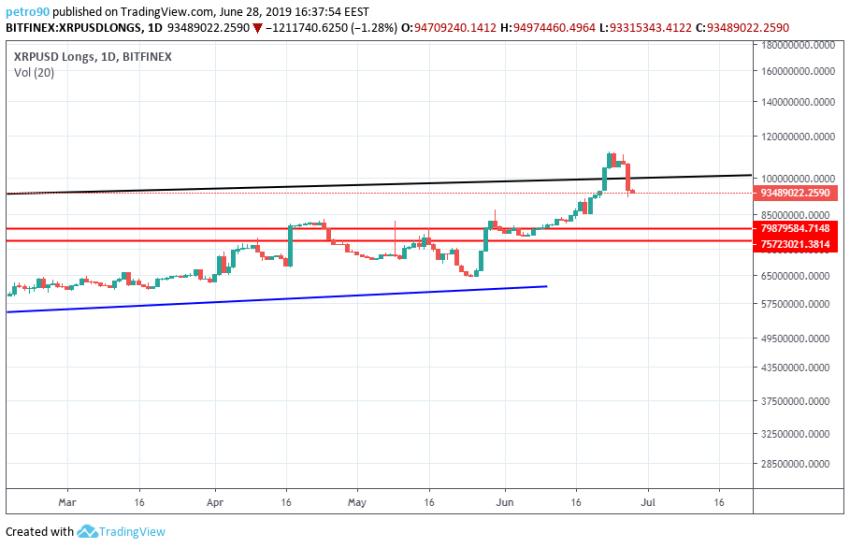 BitcoinNews.com XRP Market Analysis 28th June 2019