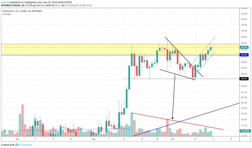 BitcoinNews.com Ethereum Market Analysis 16th June 2019